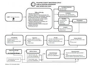 PCSO flow chart