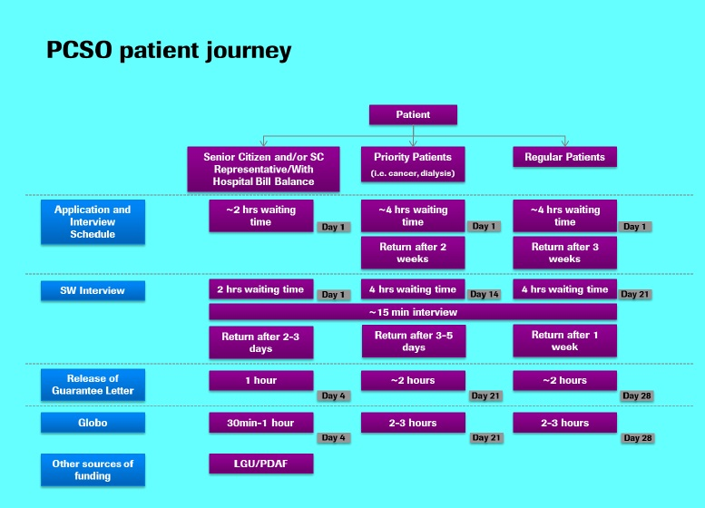 PCSO patient journey pic