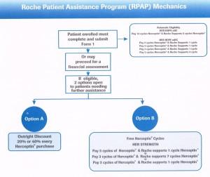 RPAP mechanics diagram
