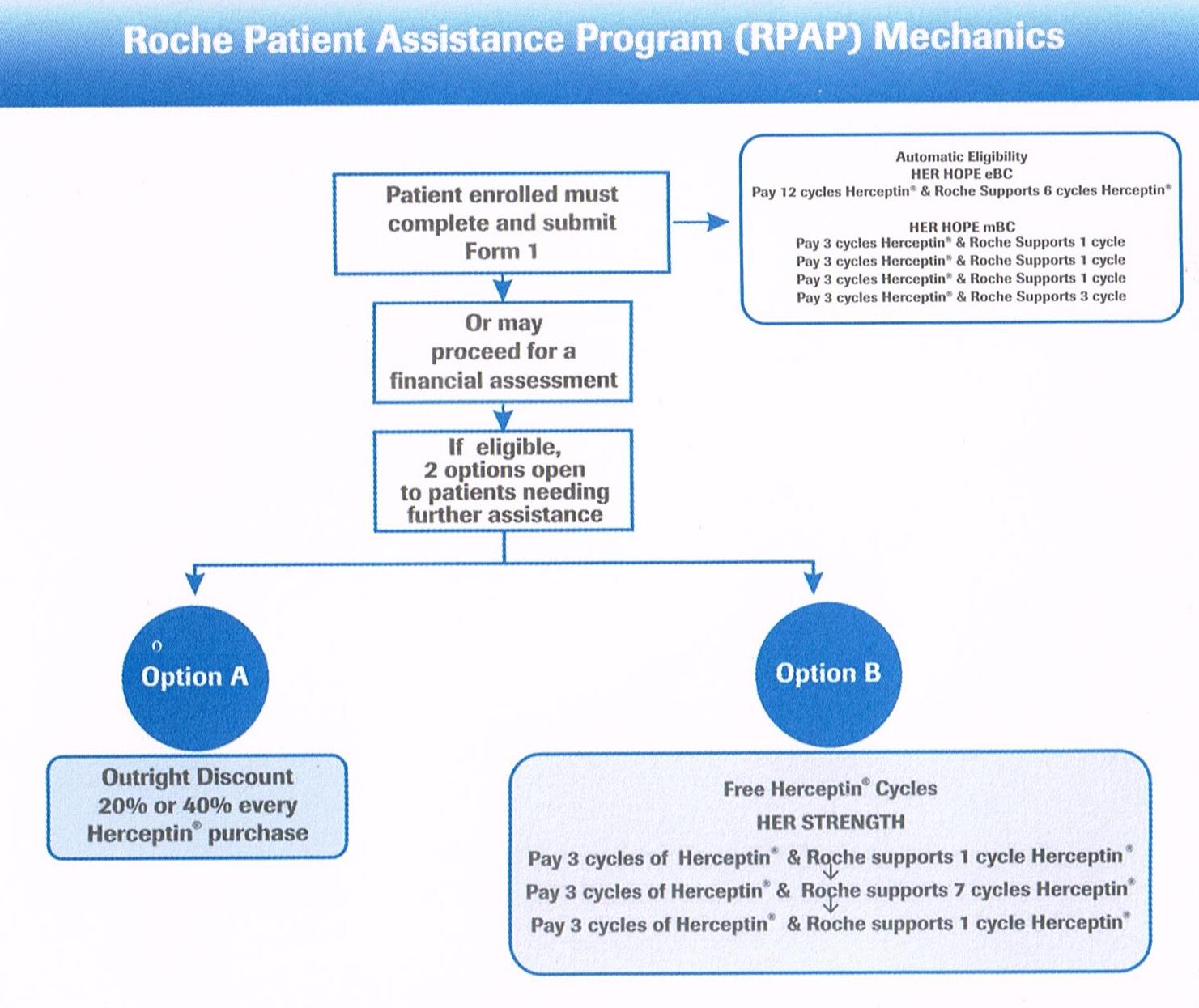 Cipro patient assistance program